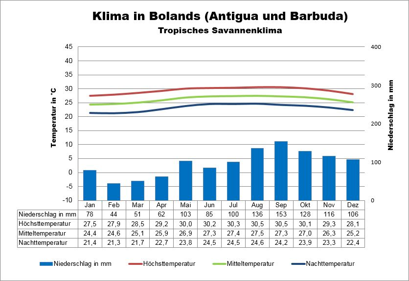 Klima Antigua und Barbuda Bolands