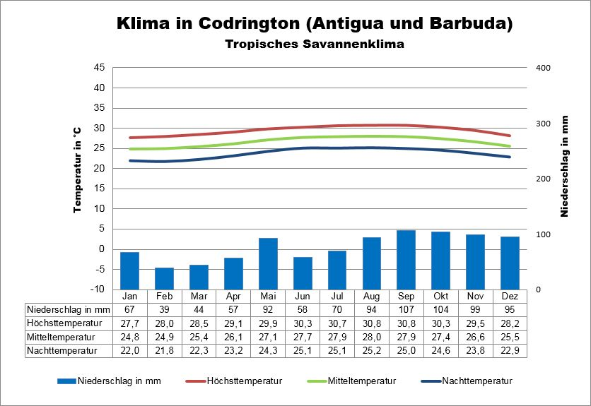 Antigua und Barbuda Klima Codrington