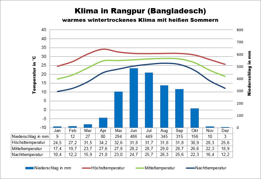 Bangladesch Klimatabelle Rangpur