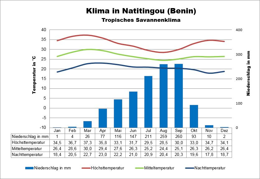 Klima Benin Natitingou