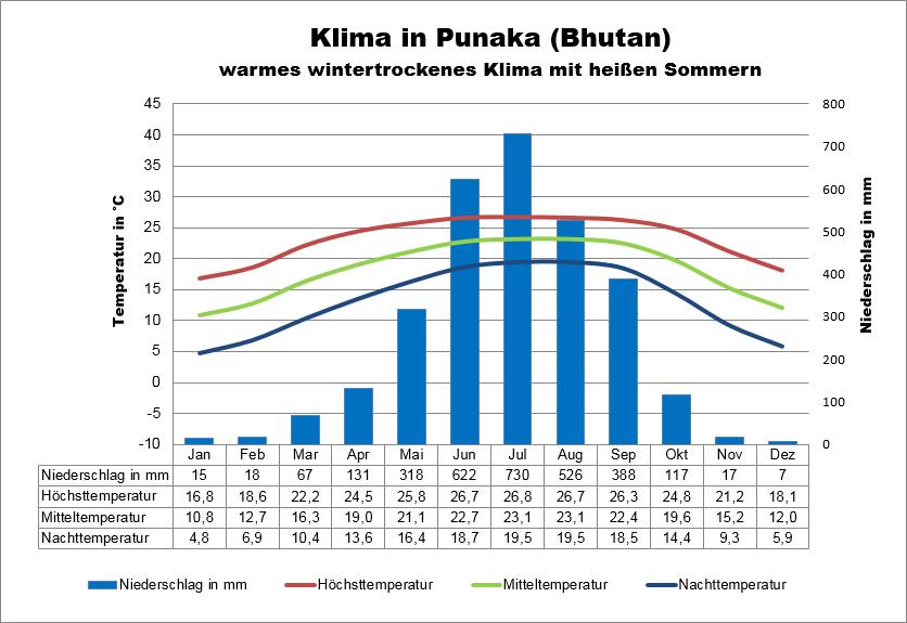 Klimatabelle Bhutan Punaka