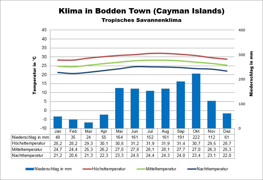 Cayman Islands Klima Bodden Town