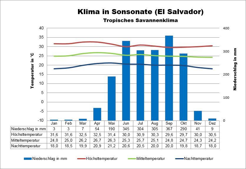 Klima El Salvador Sonsonate