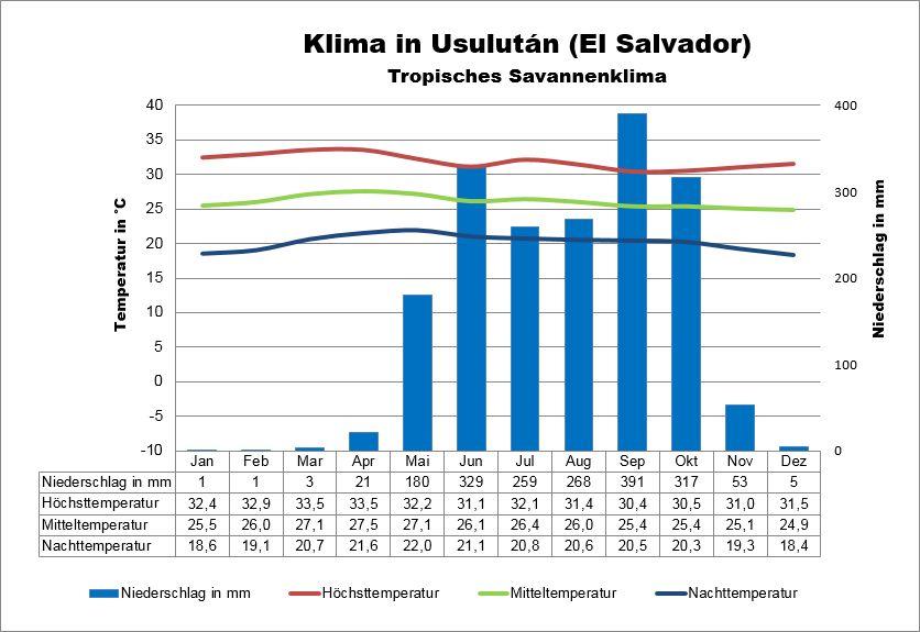 Klima El Salvador Usulután