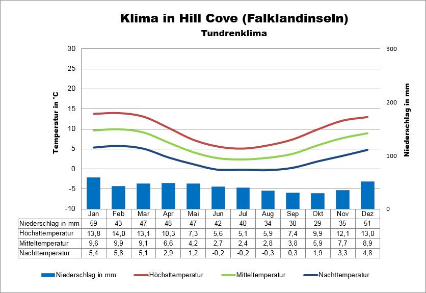 Klimatabelle Falkland Hill Cove