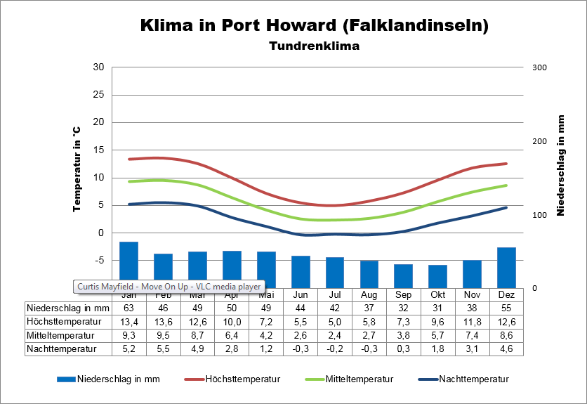 Klima Falkland Port Howard
