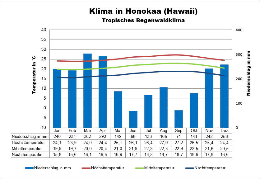 Hawaii Klima Honokaa