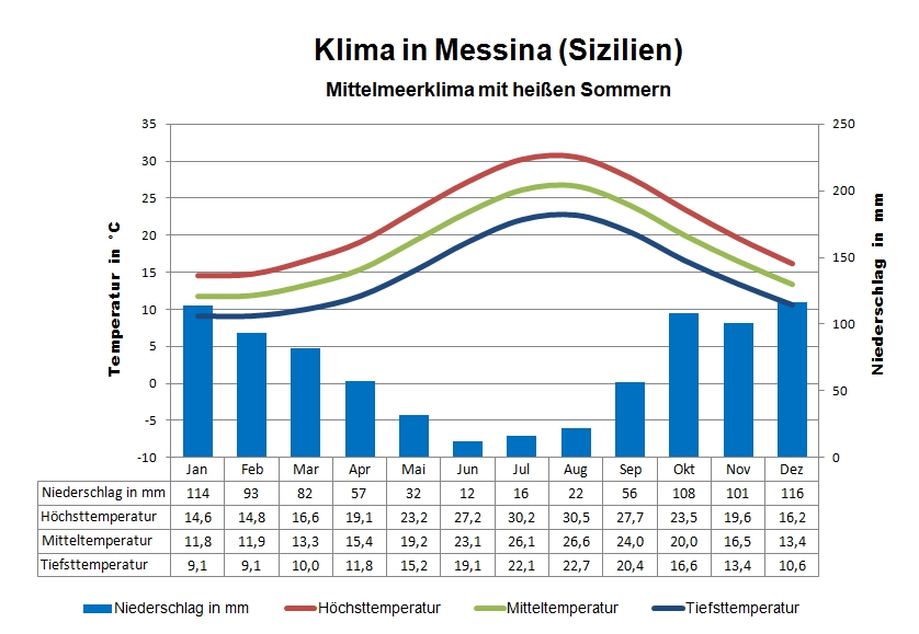 Sizilien Klima Messina