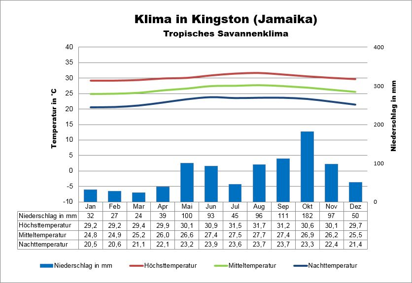 Jamaika Wetter Kingston