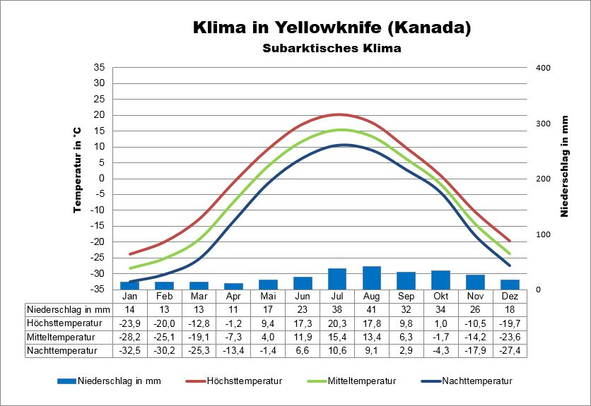 Yellowknife Kanada Klima
