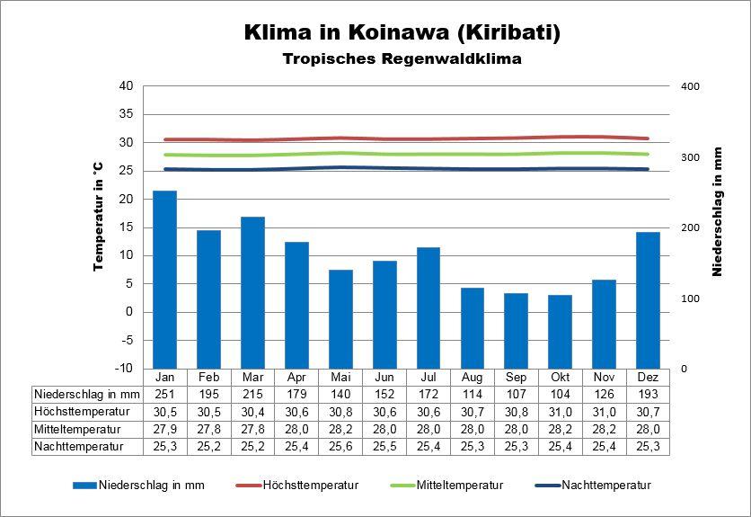 Kiribati Wetter Koinawa