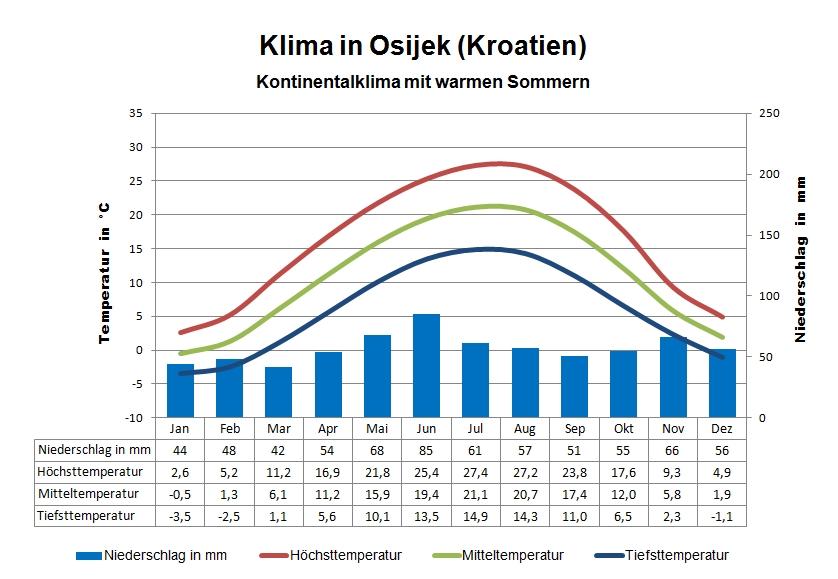 Kroatien Klima Osijek