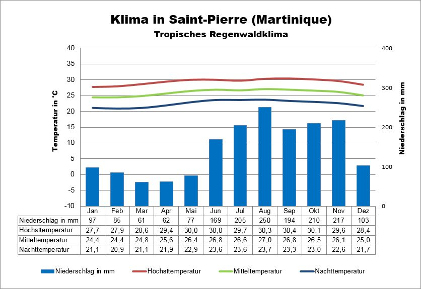 Klima Martinique Saint-Pierre