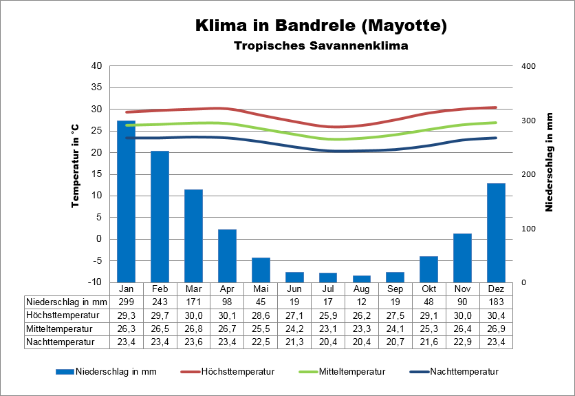 Mayotte Klima Bandrele