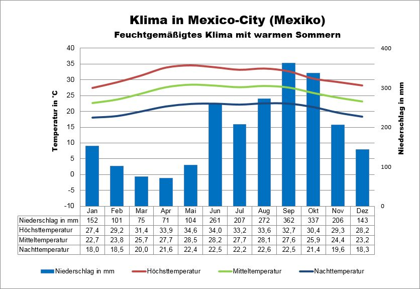 Mexico City Wetter