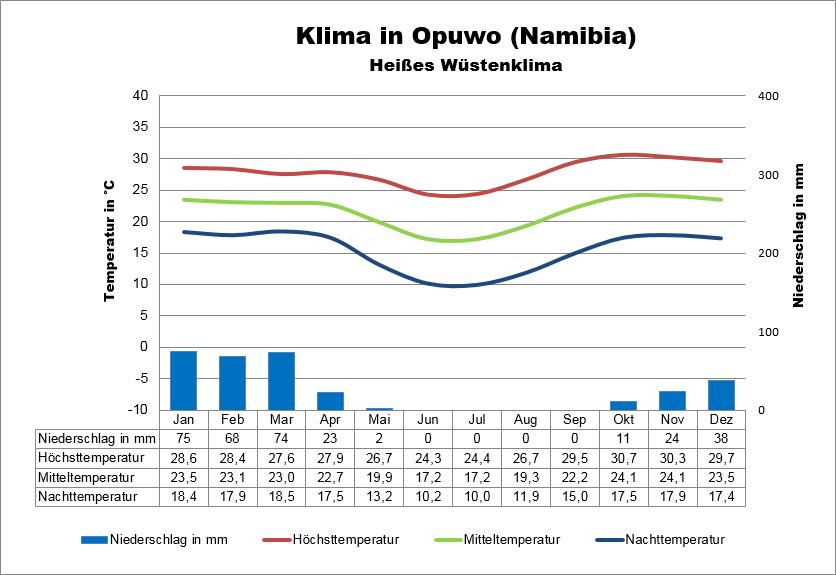 Klimatabelle Namibia Opuwo