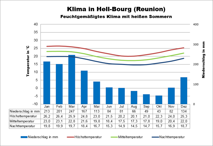 Wetter Reunion Hell-Bourg