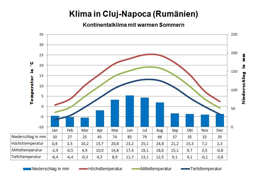 Rumänien Klima Cluj Napoca