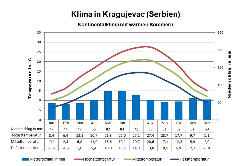 Serbien Klima Kragujevac