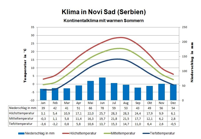 Serbien Klima Novi Sad