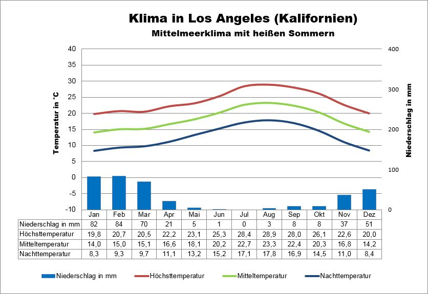 Los Angeles Kalifornien Klima
