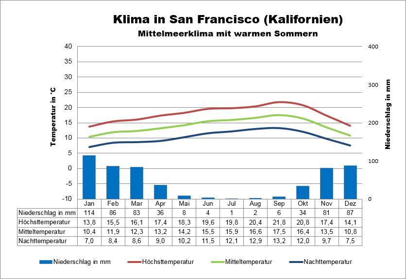 Kalifornien Wetter San Francisco