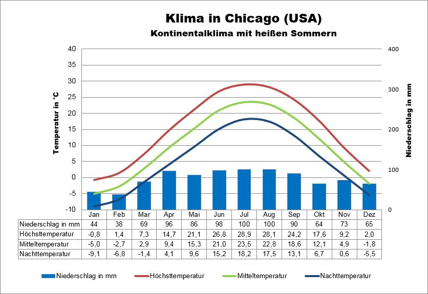 Klima USA Chicago