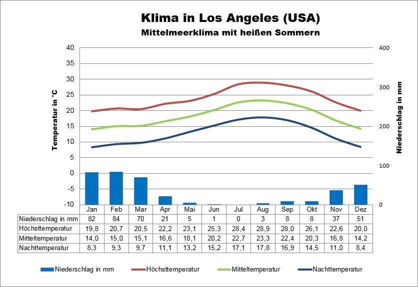 Wetter USA Los Angeles